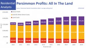 Persimmon Profit & Cost